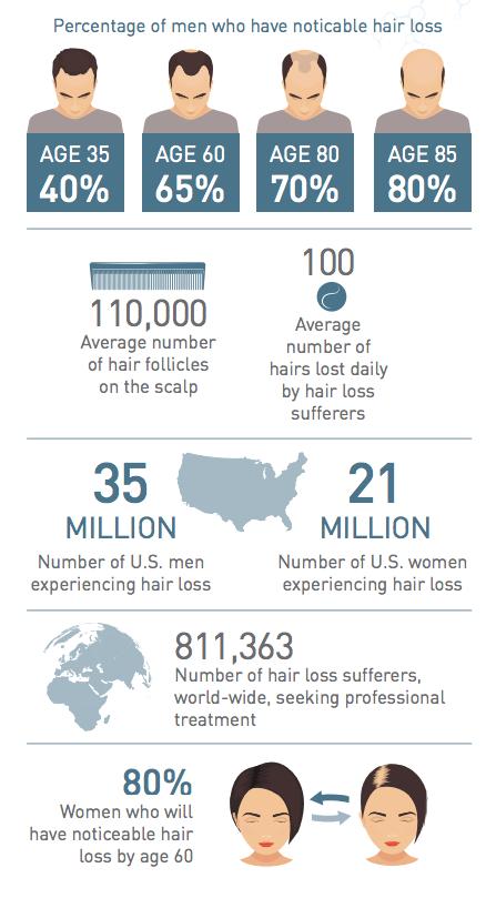 hair loss treatment evans ga